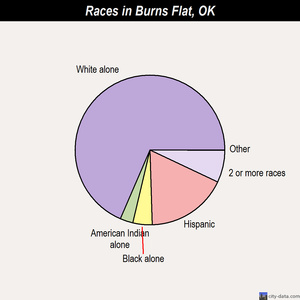 Burns Flat races chart