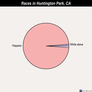 Huntington Park races chart