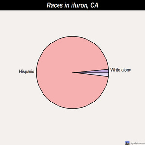 Huron races chart