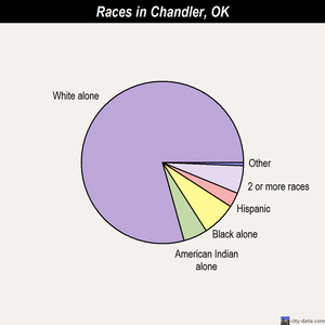 Chandler races chart