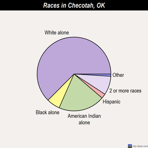 Checotah races chart
