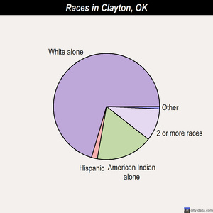 Clayton races chart