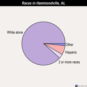 Hammondville races chart