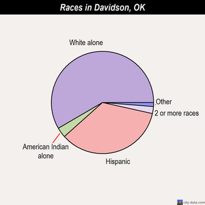 Davidson races chart