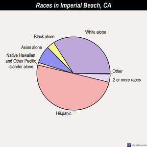 Imperial Beach races chart