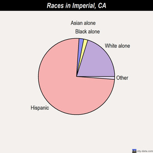 Imperial races chart