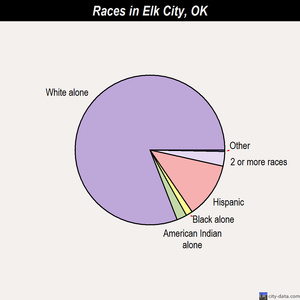 Elk City races chart