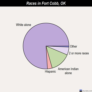 Fort Cobb races chart