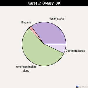 Greasy races chart