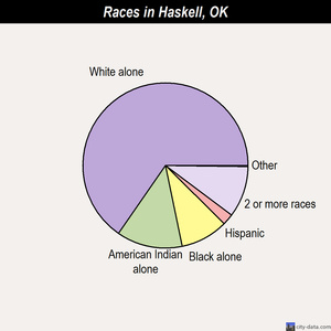 Haskell races chart