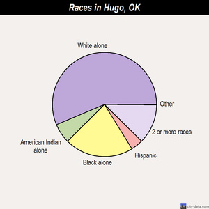 Hugo races chart
