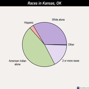 Kansas races chart