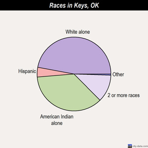 Keys races chart