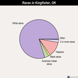 Kingfisher races chart