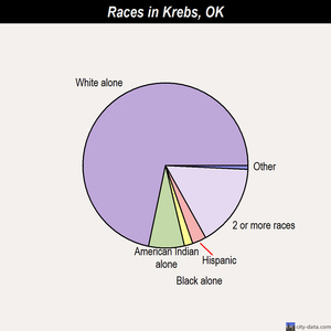 Krebs races chart