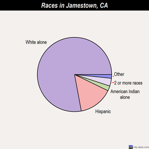 Jamestown races chart