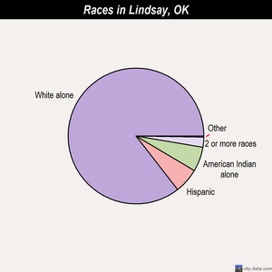 Lindsay races chart