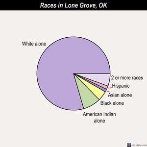 Lone Grove races chart