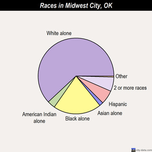 Midwest City races chart