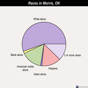 Morris races chart