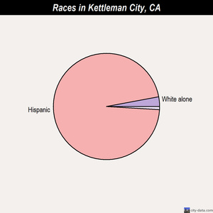 Kettleman City races chart