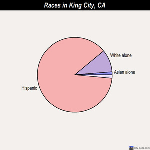 King City races chart