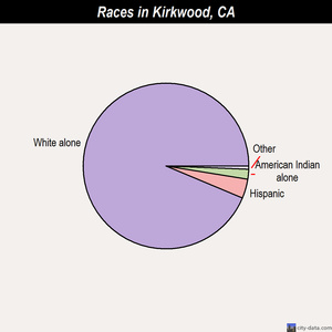 Kirkwood races chart