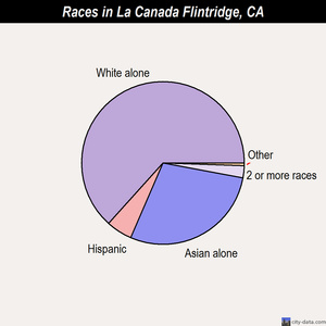 La Canada Flintridge races chart