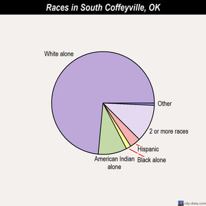 South Coffeyville races chart