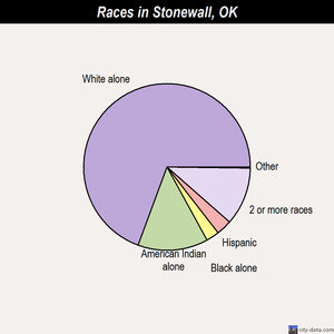 Stonewall races chart