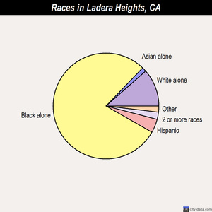 Ladera Heights races chart