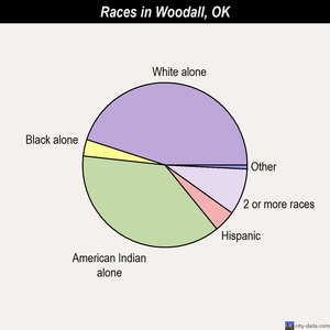 Woodall races chart
