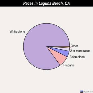 Laguna Beach races chart