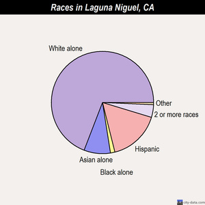 Laguna Niguel races chart