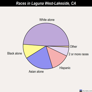 Laguna West-Lakeside races chart