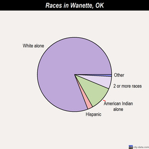 Wanette races chart