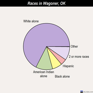 Wagoner races chart