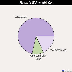 Wainwright races chart