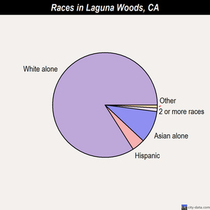 Laguna Woods races chart