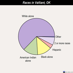 Valliant races chart