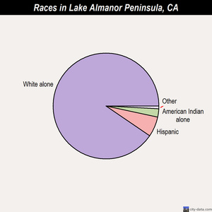 Lake Almanor Peninsula races chart
