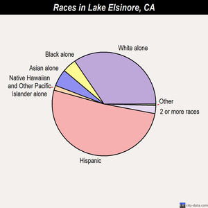 Lake Elsinore races chart