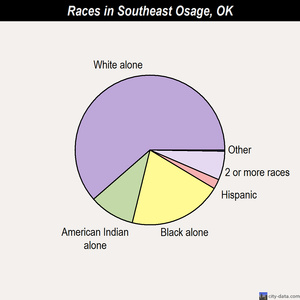 Southeast Osage races chart
