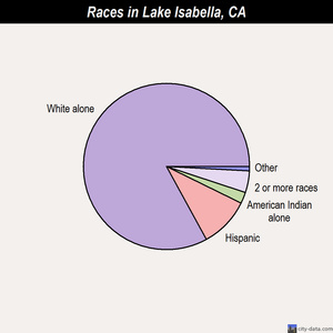 Lake Isabella races chart