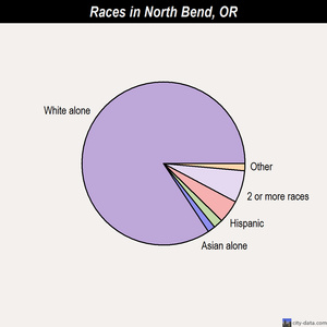 North Bend races chart