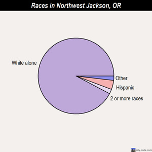 Northwest Jackson races chart