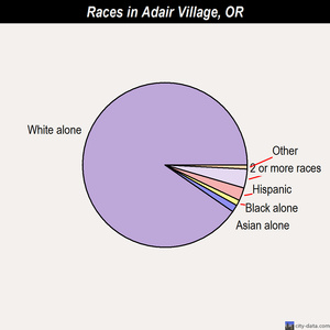 Adair Village races chart