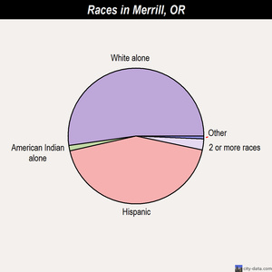 Merrill races chart