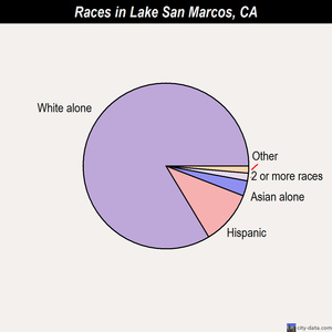 Lake San Marcos races chart