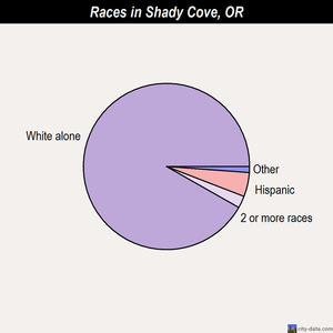 Shady Cove races chart